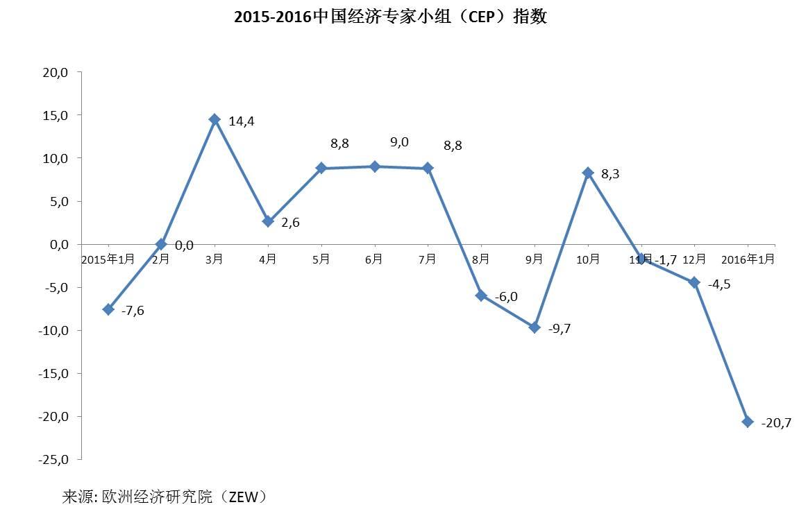 2015-2016中国经济专家小组(CEP)指数