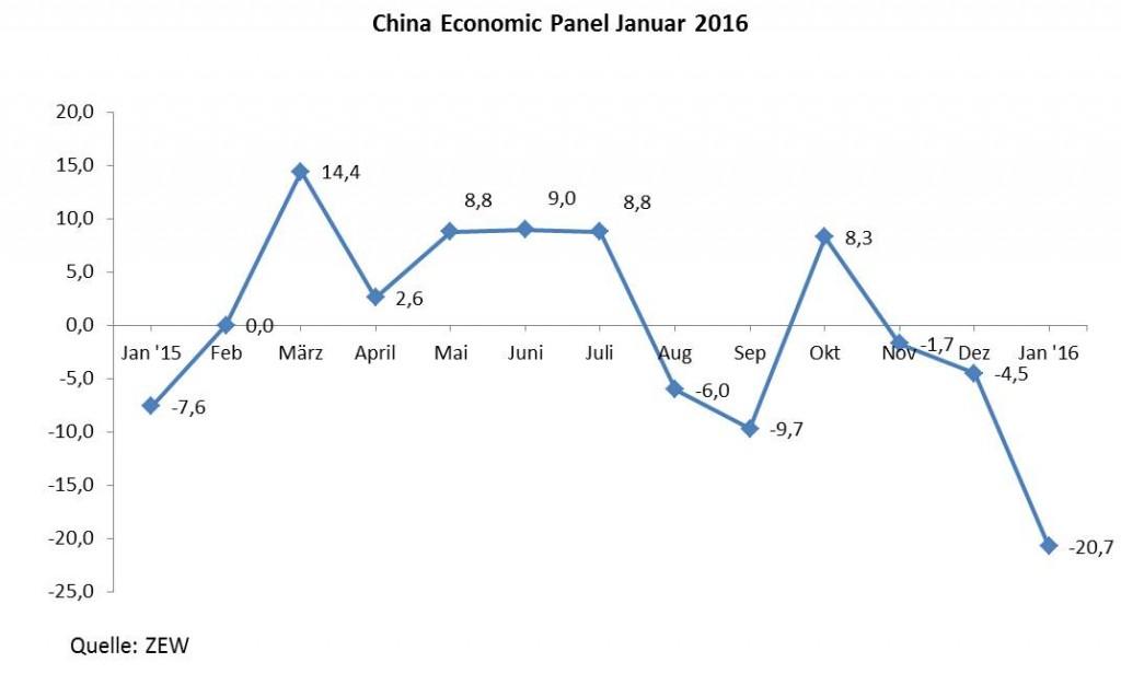 20160223_Konjunkturaussichten Finanzmarktexperten