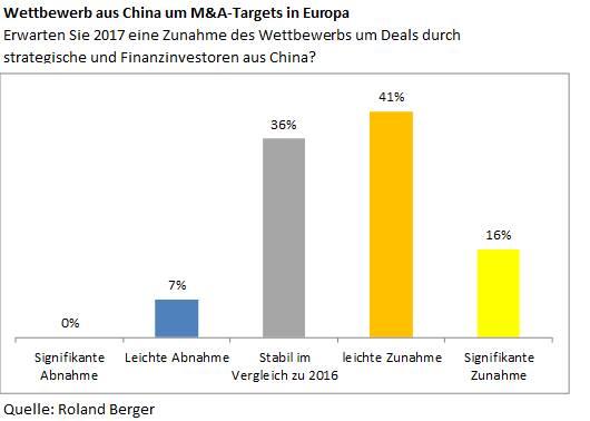 57% der europäischen Private-Equity-Experten erwarten für 2017 einen verstärkten Wettbewerbsdruck aus China.