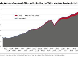 Schaubilder deutschen Warenausfuhren nach China