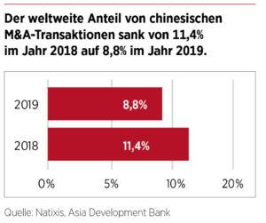 Der weltweite Anteil von chinesischen M&A-Transaktionen 2019