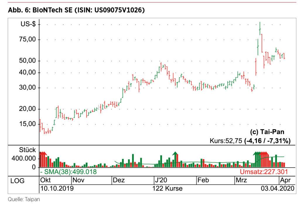 BioNTech Börsenkurs