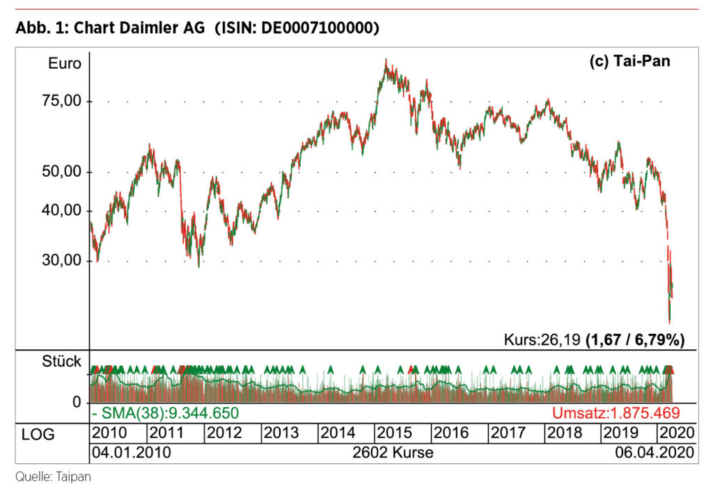 Börsenkurs Daimler