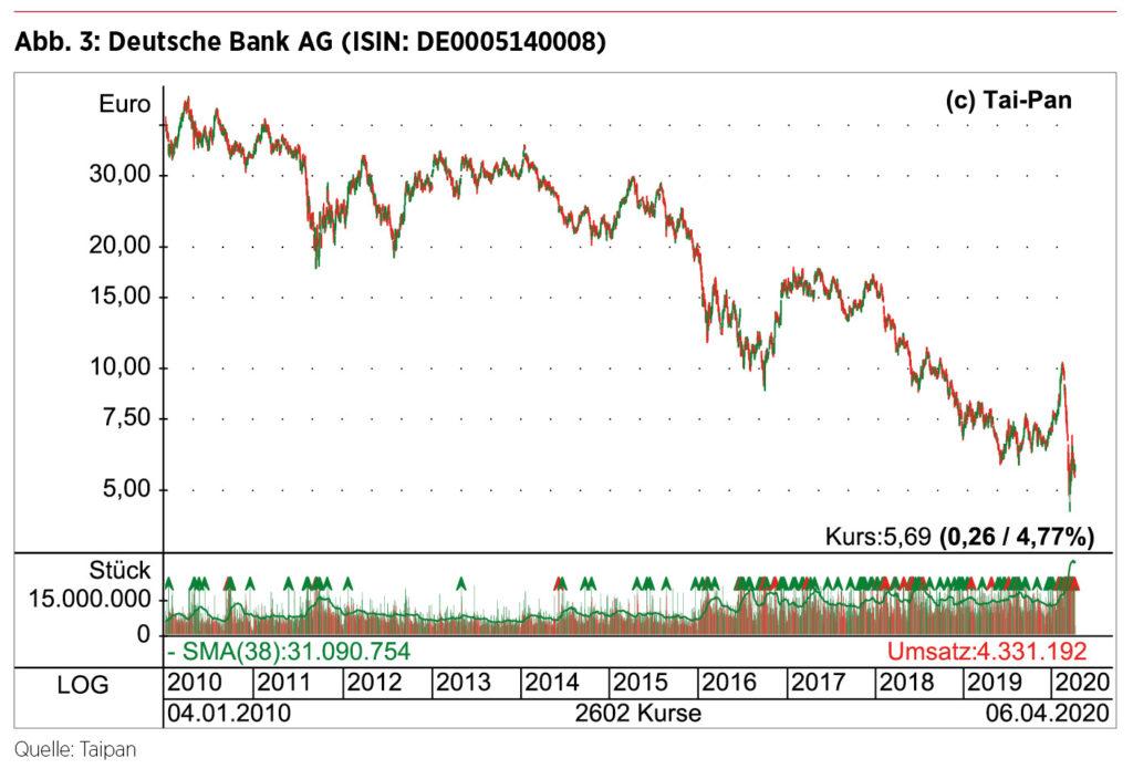 Börsenkurs Deutsche Bank