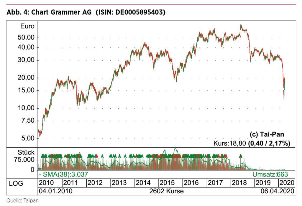 Börsenkurs Grammer