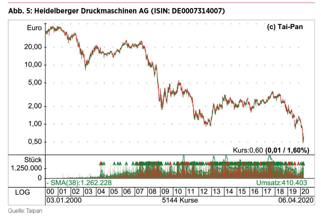 Börsenkurs Heidelberger Druck
