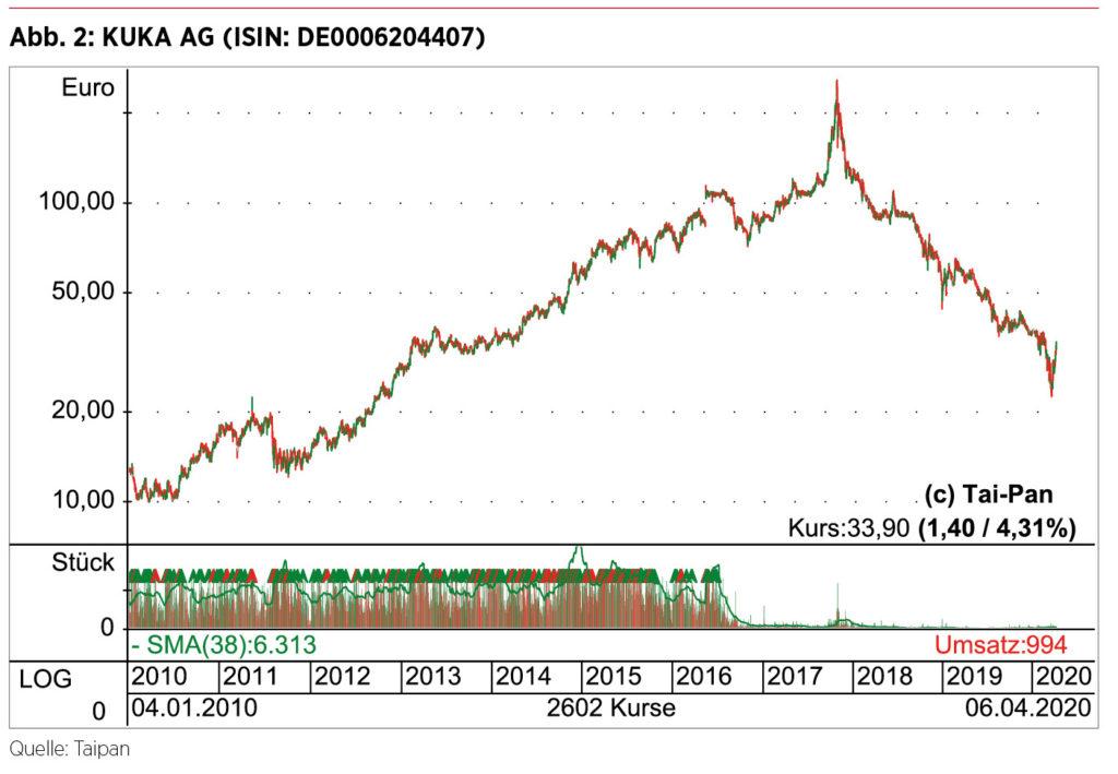 Börsenkurz KUKA