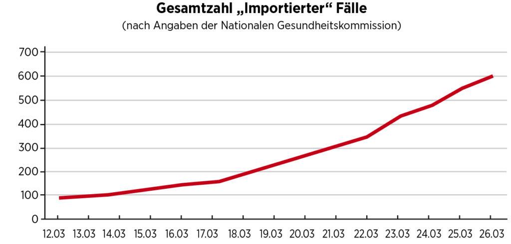 """Schaubild, dass die Gesamtzahl der """"importierten"""" Fälle zeigt."""