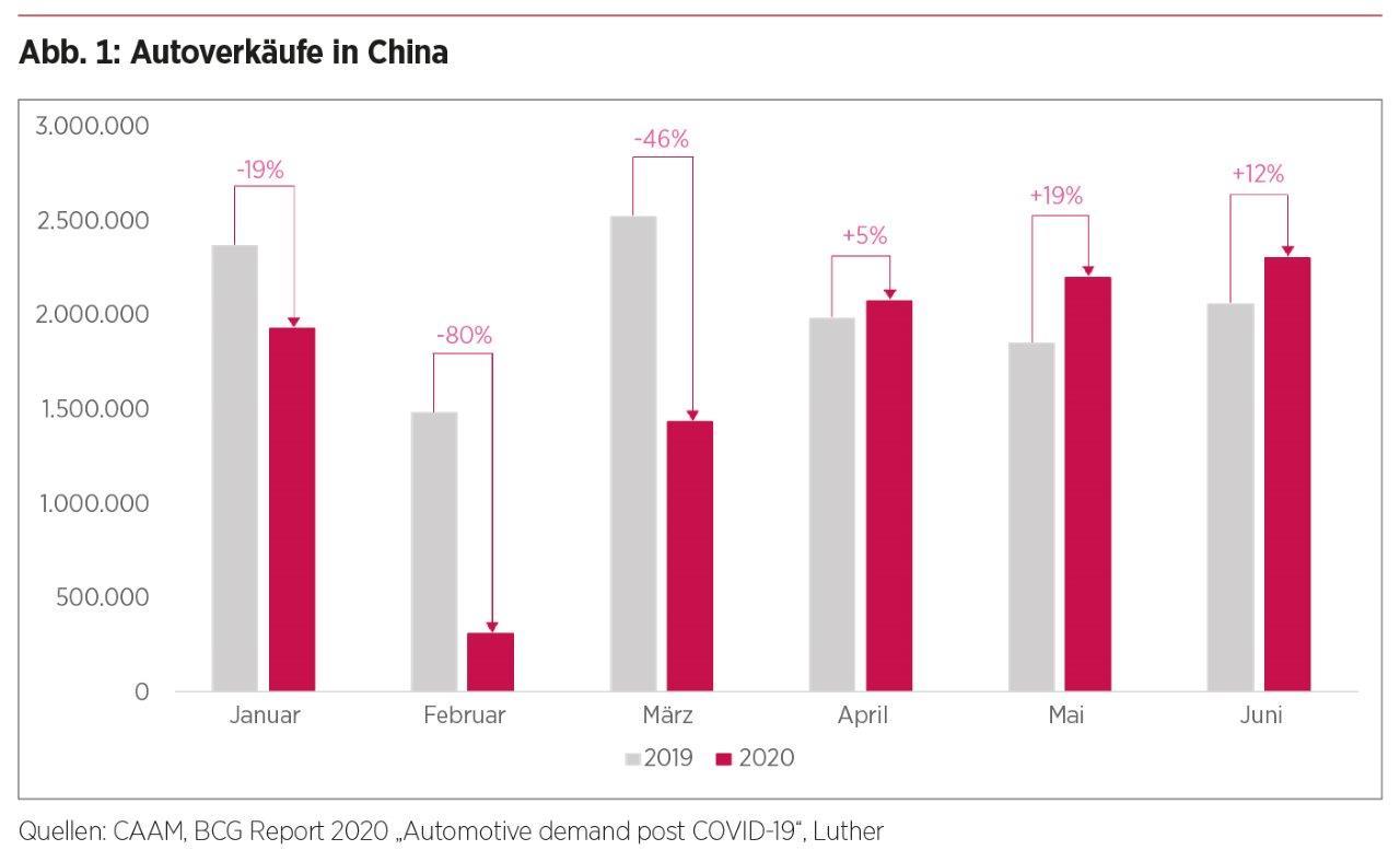 Chinas Automobilsektor – Autoverkäufe