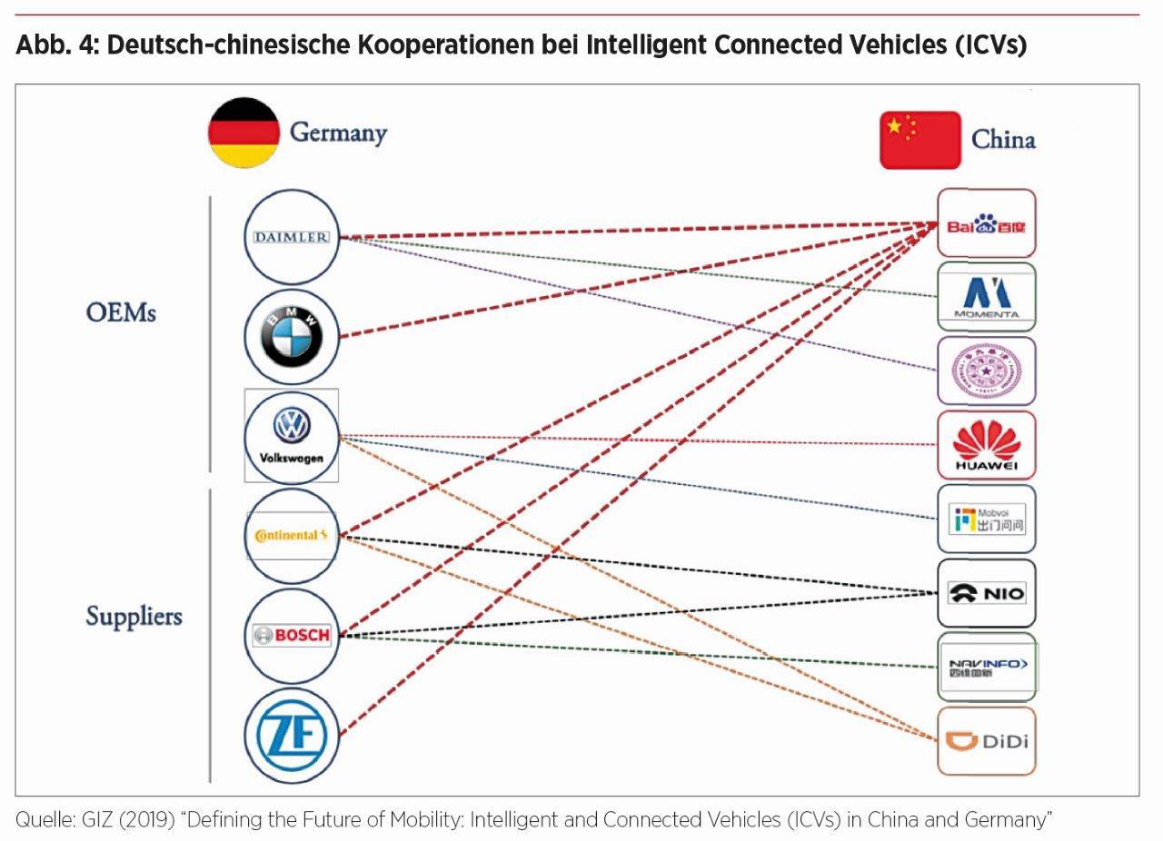 Chinas Automobilsektor – Deutsch-chinesische Kooperation bei ICVs