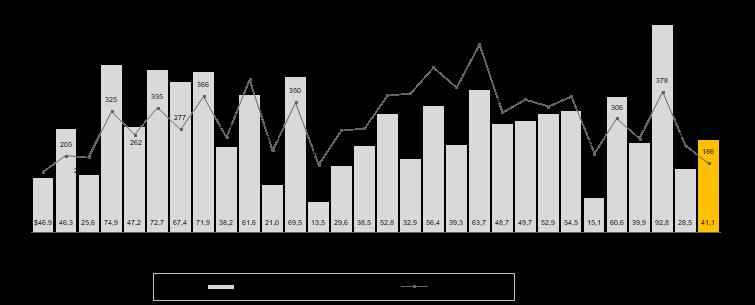 Entwicklung des IPO-Markts