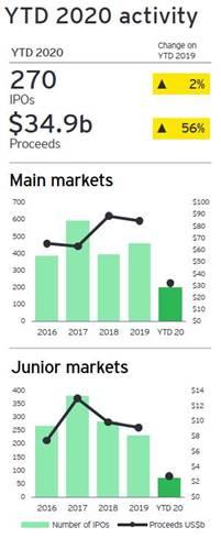 APAC IPO-Markt 2020