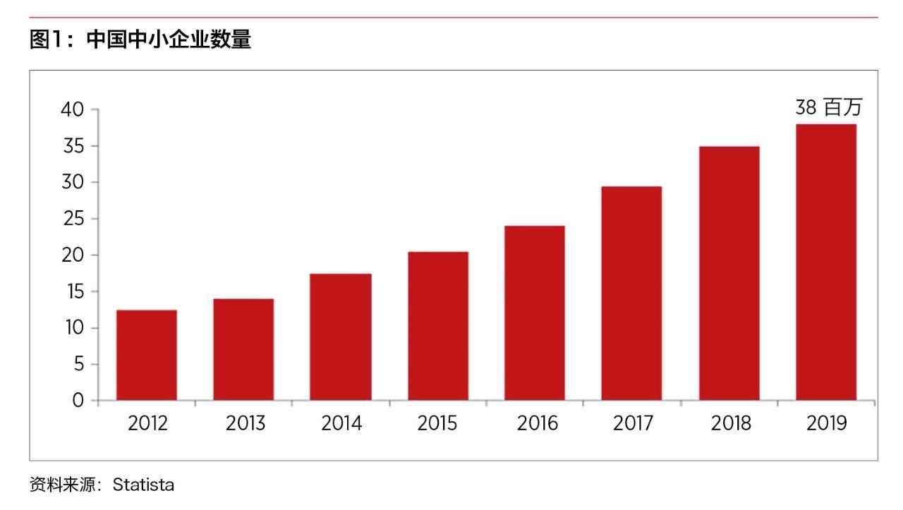 中国中小企业数量