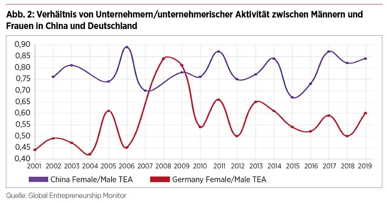 Verhältnis von Unternehmern/unternehmerischer Aktivität zwischen Männern und Frauen in China und Deutschland