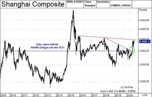Chinas Aktienmärkte – Entwicklung des SCI