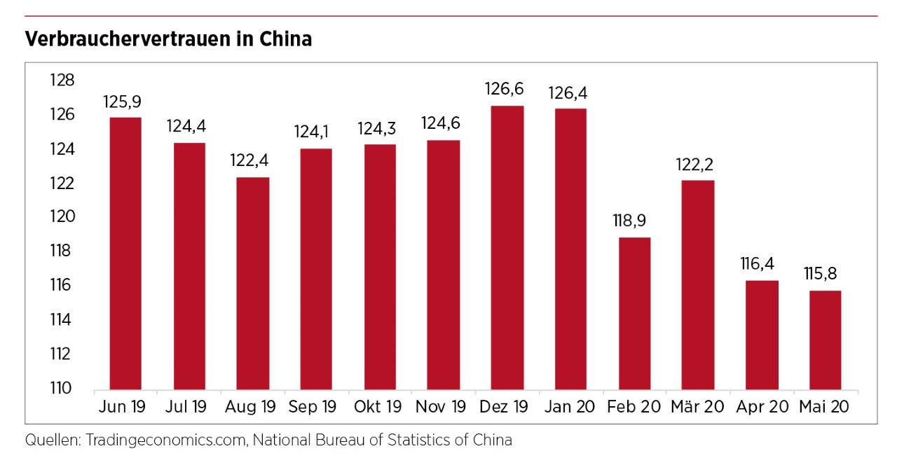 Verbrauchervertrauen in China