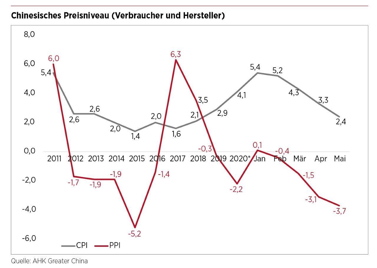 Chinesisches Preisniveau (Verbraucher und Hersteller)