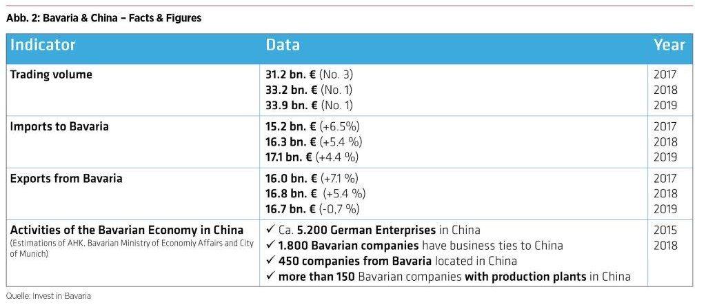China und Bayern Zahlen und Fakten