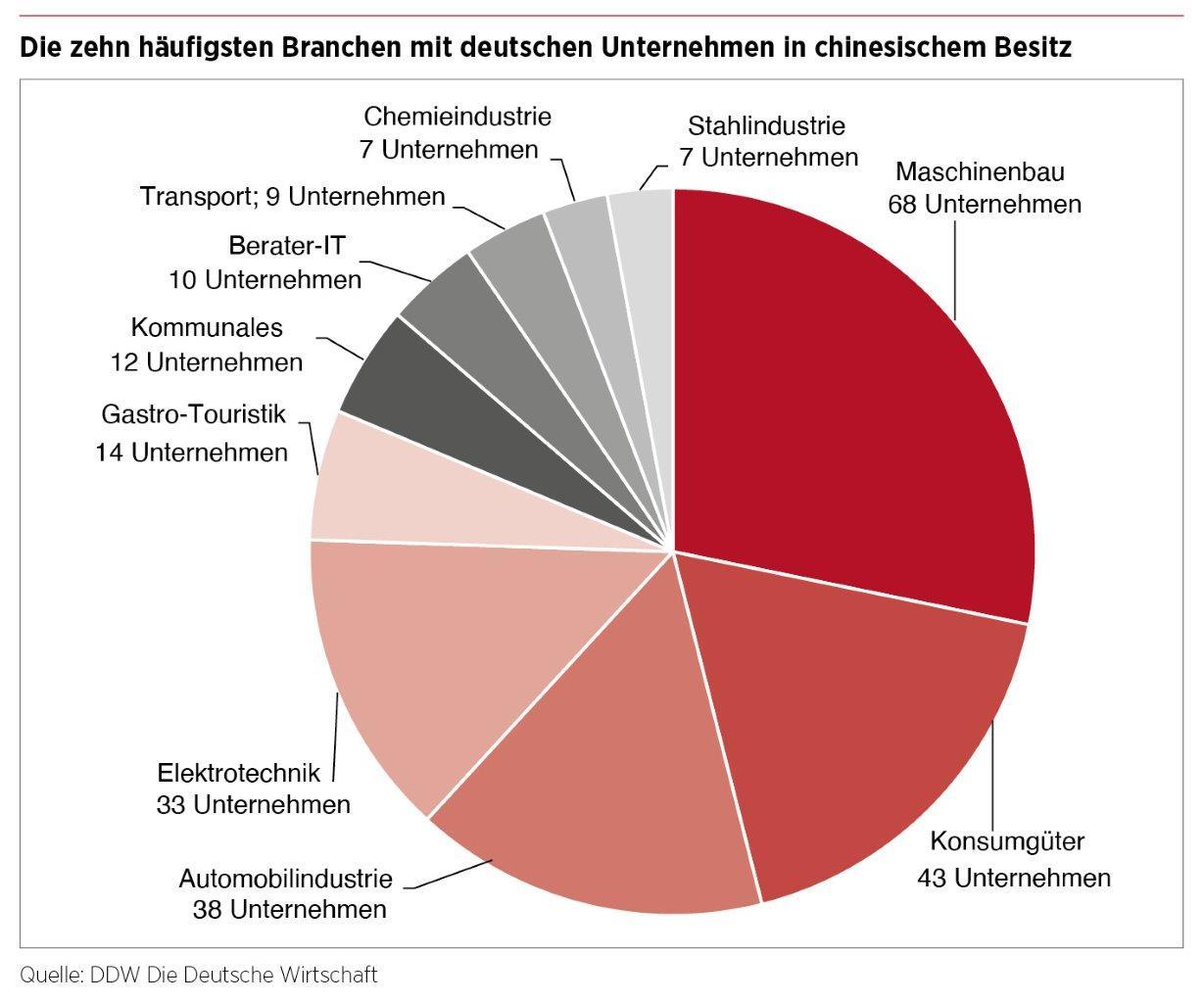 DDW Ranking; chinesische Eigentümer deutscher Unternehmen