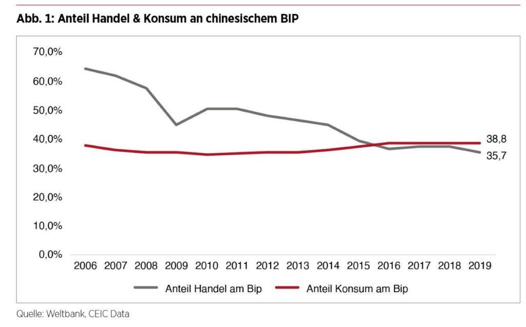 Dual Circulation - Chinesischer Binnenkonsum