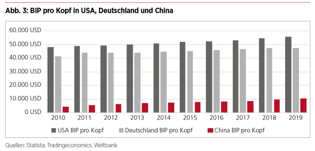 Dual Circulation - BIP pro Kopf in Deutschland USA und China