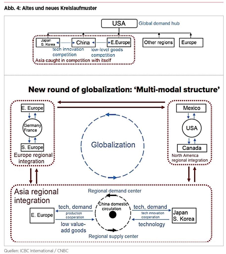 Dual Circulation - Alte und neue Kreisläufe