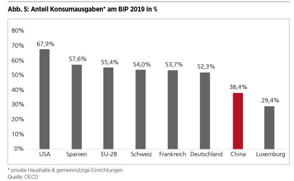 Dual Circulation – Anteil Konsumausgaben am BIP