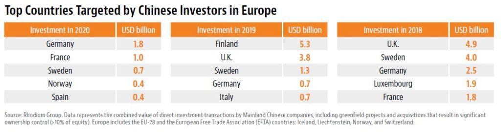 Chinesische Auslandsinvestitionen haben sich verlagert. Grund könnte nicht zuletzt das CAI sein.