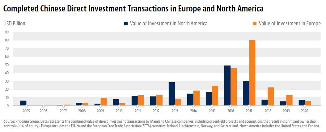 Nordamerika bei FDI aus China vor Europa