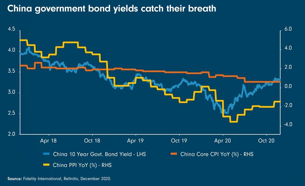 Renditen für chinesische Staatsanleihen normalisieren sich