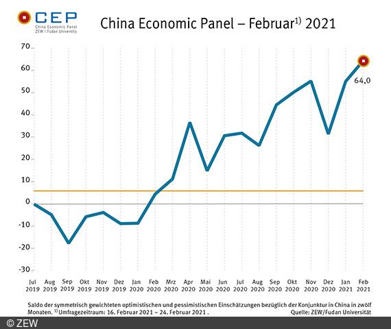CEP-Indikator für China wird vom ZEW in Mannheim gemeinsam mit der Fudan Universität erhoben.