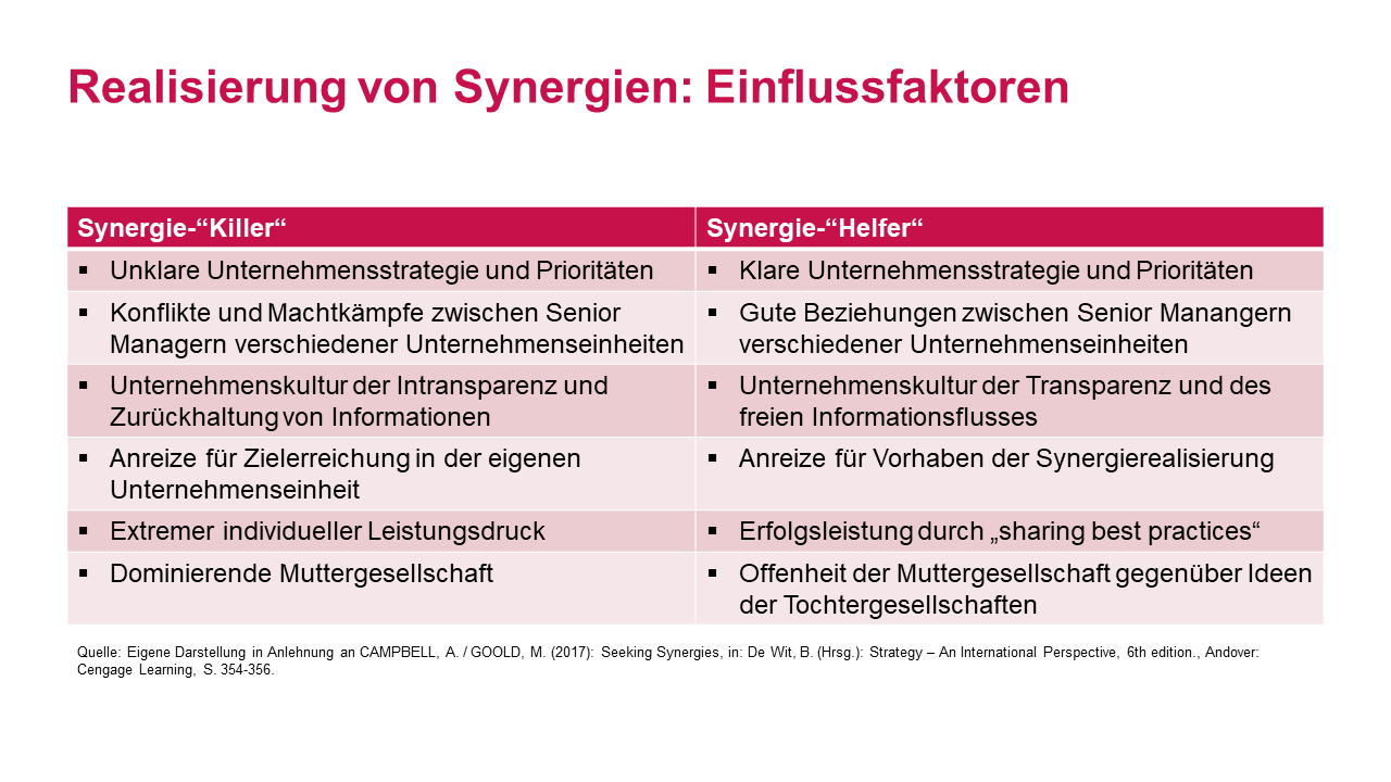 Deutsch-chinesische Post Merger Integration – Dos and don'ts